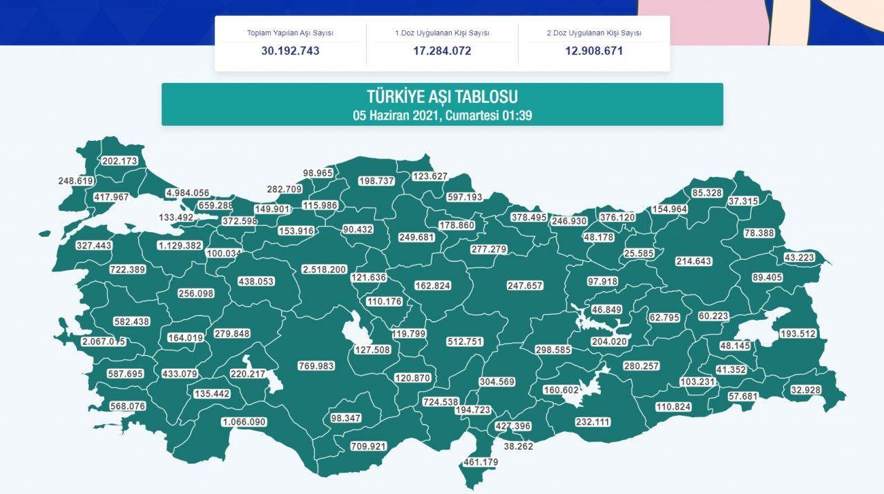 Bakan Koca Türkiye'nin Aşı Haritasını Paylaştı